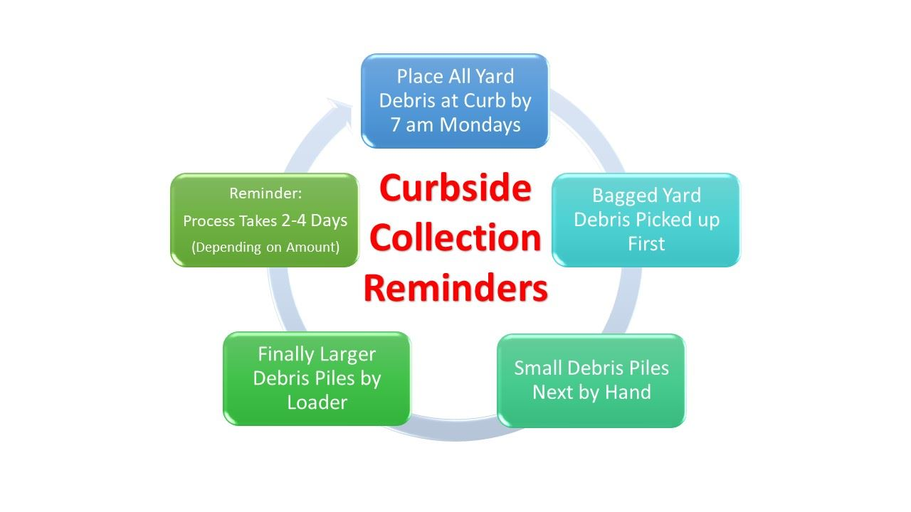 Curbside Collection Reminders